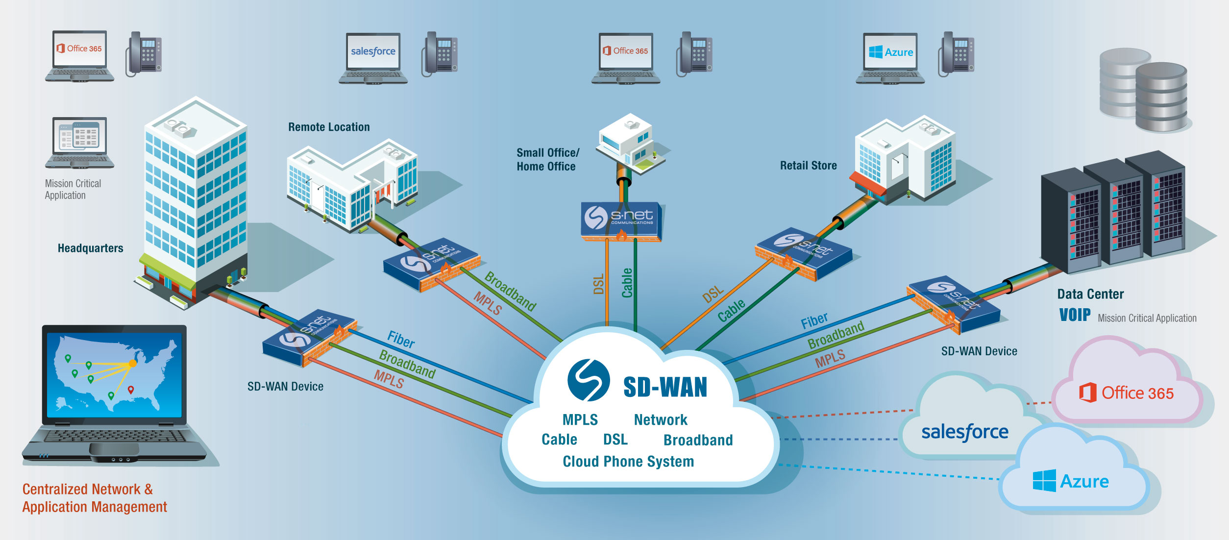 sd wan software defined wide area networking s net is complete