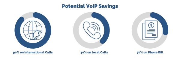 Savings with VoIP