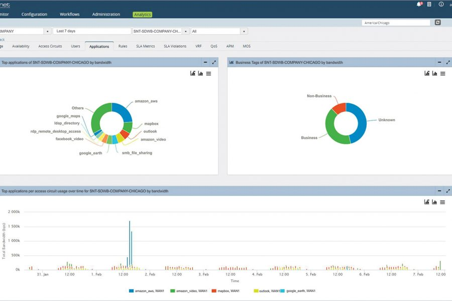 Application Visibility and Control with SD-WAN + NGFW